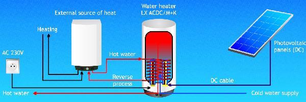 beste manier om het aansluiten van twee boilers Cory Monteith dating WDW