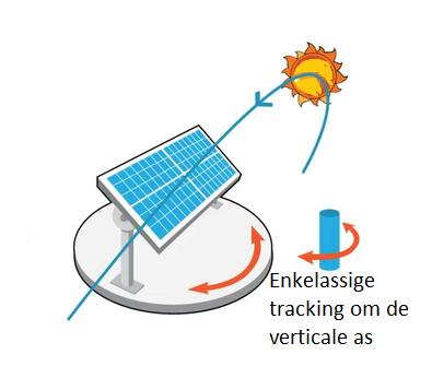 Enkelassige solartracker, roteerd om verticale as